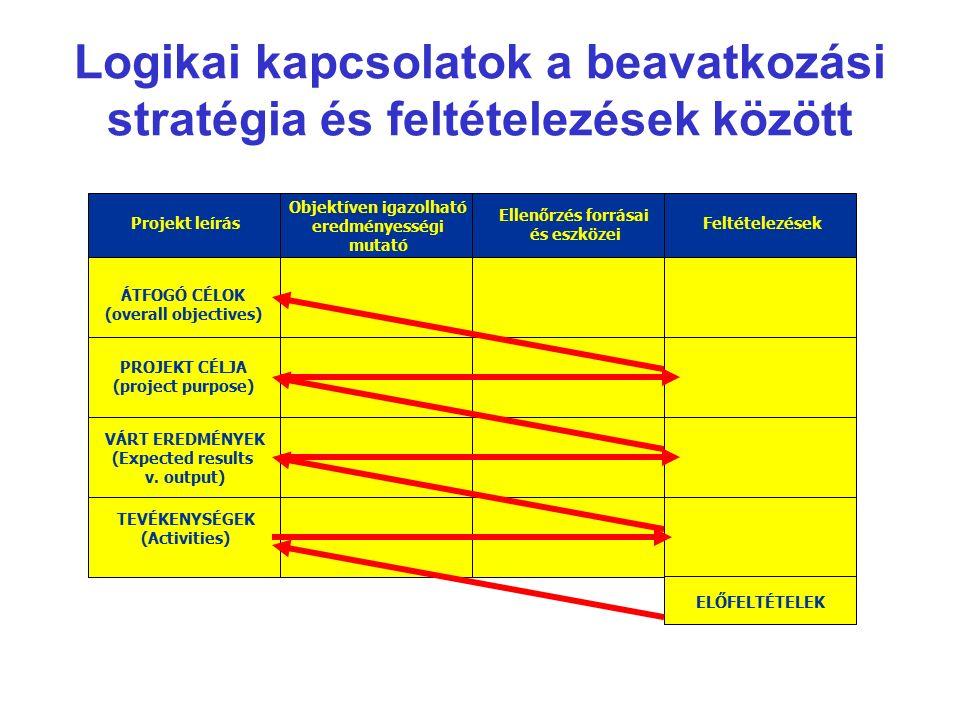 Logikai kapcsolatok a beavatkozási stratégia és feltételezések között Projekt leírás Objektíven igazolható eredményességi mutató Ellenőrzés forrásai és eszközei Feltételezések ÁTFOGÓ CÉLOK (overall objectives) PROJEKT CÉLJA (project purpose) VÁRT EREDMÉNYEK (Expected results v.