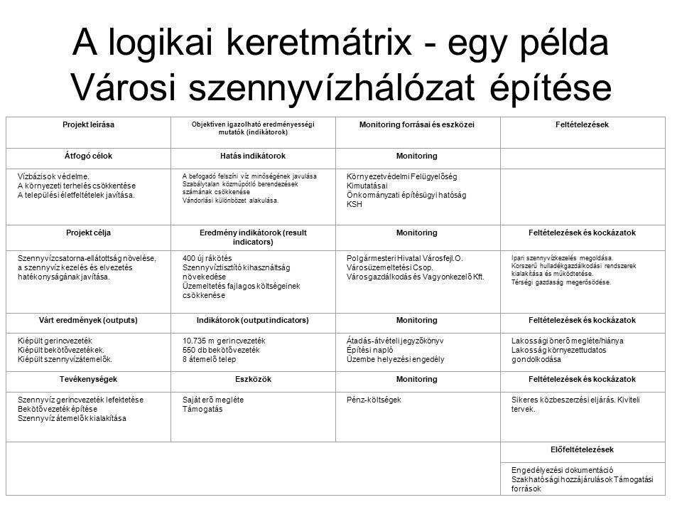 A logikai keretmátrix - egy példa Városi szennyvízhálózat építése Projekt leírása Objektíven igazolható eredményességi mutatók (indikátorok) Monitoring forrásai és eszközeiFeltételezések Átfogó célokHatás indikátorokMonitoring Vízbázisok védelme.