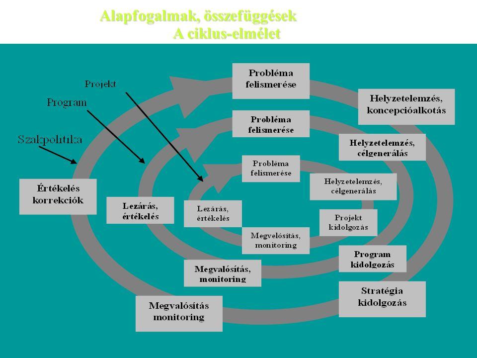 Alapfogalmak, összefüggések A ciklus-elmélet