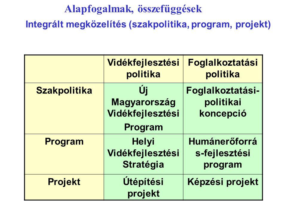 Integrált megközelítés (szakpolitika, program, projekt) Alapfogalmak, összefüggések Vidékfejlesztési politika Foglalkoztatási politika SzakpolitikaÚj Magyarország Vidékfejlesztési Program Foglalkoztatási- politikai koncepció ProgramHelyi Vidékfejlesztési Stratégia Humánerőforrá s-fejlesztési program ProjektÚtépítési projekt Képzési projekt
