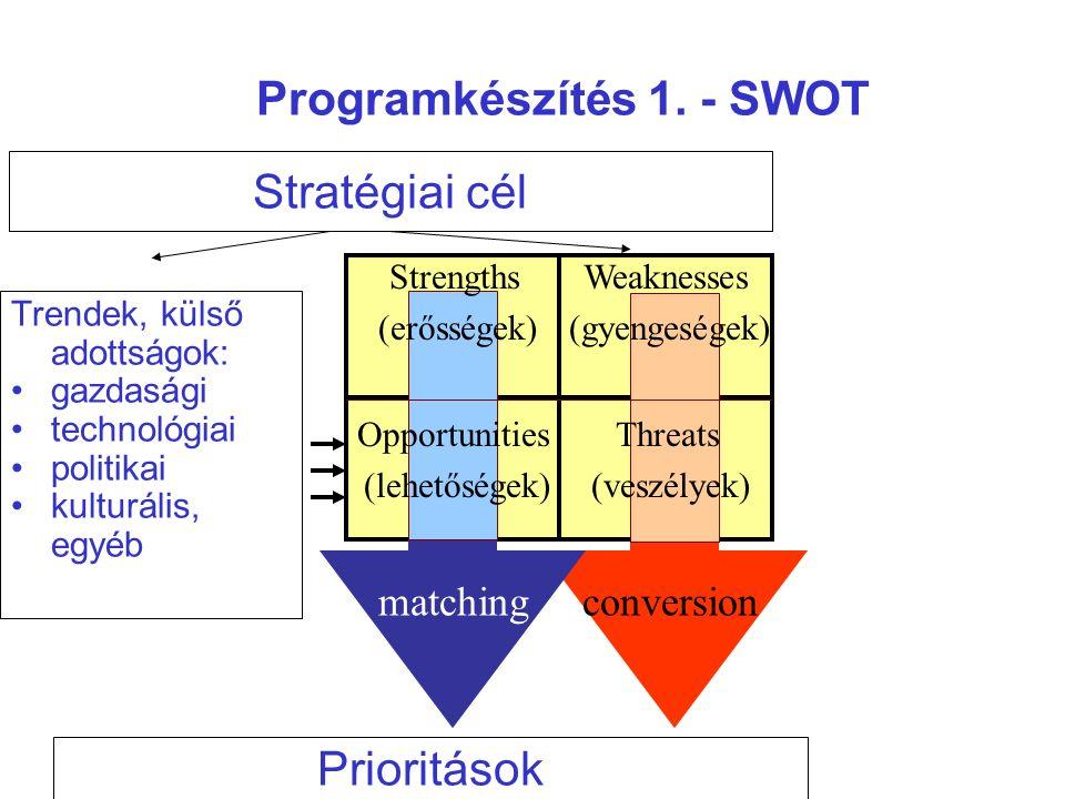 Trendek, külső adottságok: gazdasági technológiai politikai kulturális, egyéb Stratégiai cél Prioritások Strengths (erősségek) Weaknesses (gyengeségek) Opportunities (lehetőségek) Threats (veszélyek) matchingconversion Programkészítés 1.