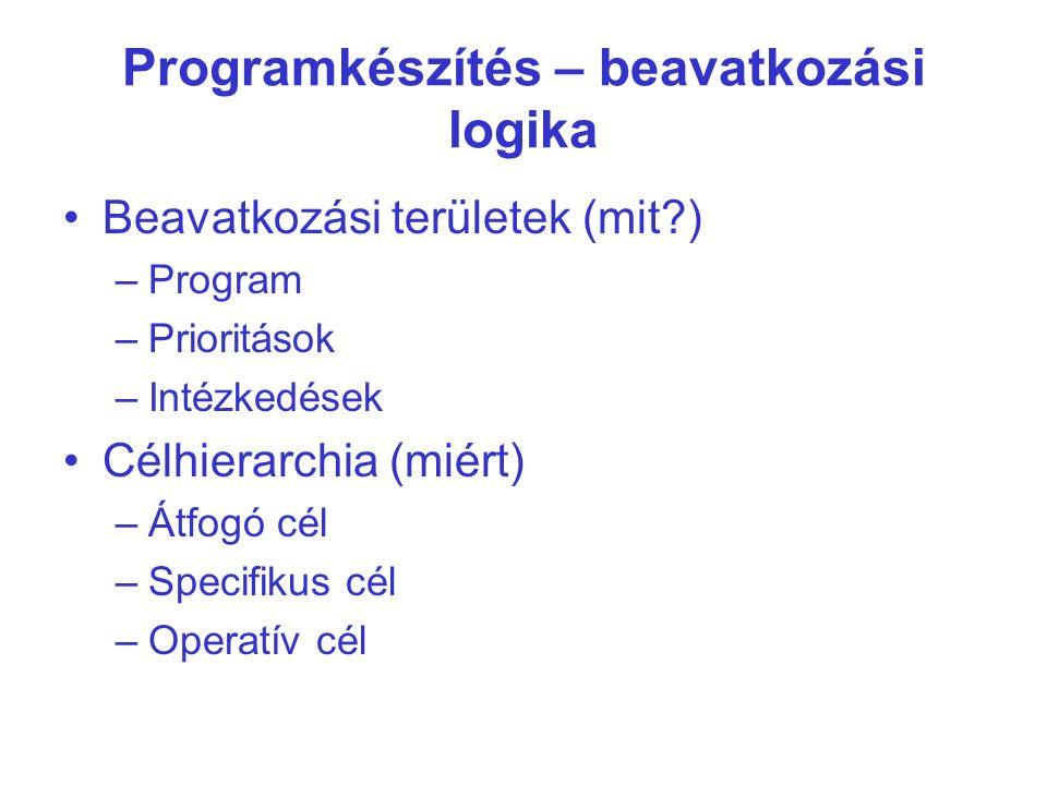 Beavatkozási területek (mit ) –Program –Prioritások –Intézkedések Célhierarchia (miért) –Átfogó cél –Specifikus cél –Operatív cél Programkészítés – beavatkozási logika