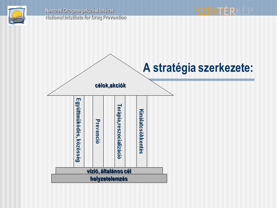 A stratégia szerkezete: Együttműködés, közösségPrevencióTerápia,reszocializációKínálatcsökkentés vízió, általános cél helyzetelemzés célok,akciók Nemz