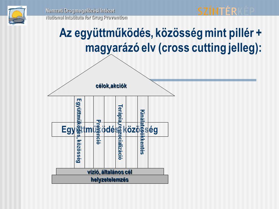 Együttműködés, közösség Az együttműködés, közösség mint pillér + magyarázó elv (cross cutting jelleg): Együttműködés, közösségPrevencióTerápia,reszocializációKínálatcsökkentés vízió, általános cél helyzetelemzés célok,akciók Nemzeti Drogmegelőzési Intézet National Intstitute for Drug Prevention