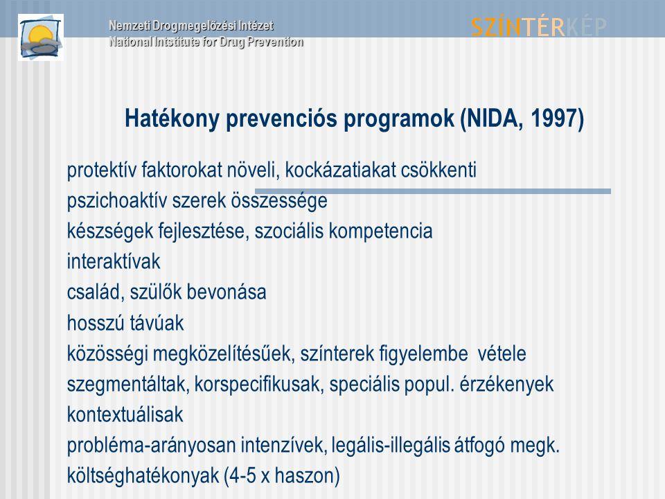 Hatékony prevenciós programok (NIDA, 1997) protektív faktorokat növeli, kockázatiakat csökkenti pszichoaktív szerek összessége készségek fejlesztése,