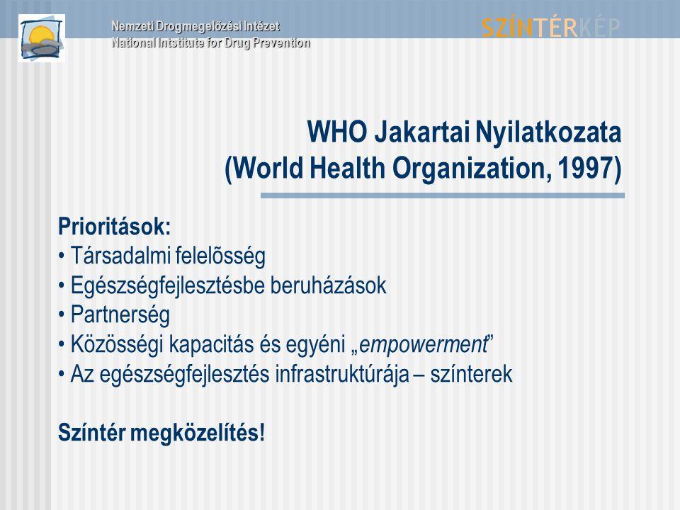 """WHO Jakartai Nyilatkozata (World Health Organization, 1997) Prioritások: Társadalmi felelõsség Egészségfejlesztésbe beruházások Partnerség Közösségi kapacitás és egyéni """" empowerment Az egészségfejlesztés infrastruktúrája – színterek Színtér megközelítés."""
