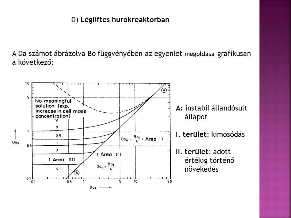 D) Légliftes hurokreaktorban A: instabil állandósult állapot I.