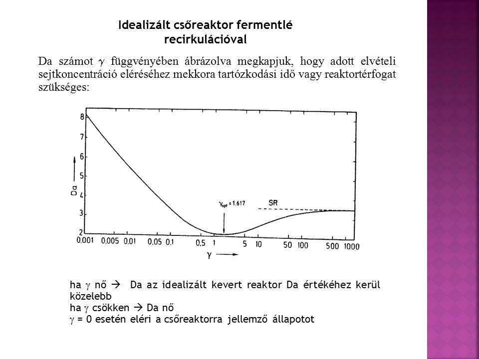 Da számot  függvényében ábrázolva megkapjuk, hogy adott elvételi sejtkoncentráció eléréséhez mekkora tartózkodási idő vagy reaktortérfogat szükséges: ha  nő  Da az idealizált kevert reaktor Da értékéhez kerül közelebb ha  csökken  Da nő  = 0 esetén eléri a csőreaktorra jellemző állapotot Idealizált csőreaktor fermentlé recirkulációval