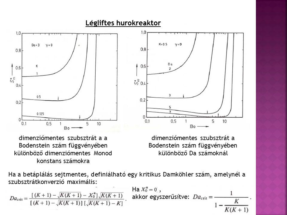 Légliftes hurokreaktor dimenziómentes szubsztrát a a Bodenstein szám függvényében különböző dimenziómentes Monod konstans számokra dimenziómentes szubsztrát a Bodenstein szám függvényében különböző Da számoknál Ha a betáplálás sejtmentes, definiálható egy kritikus Damköhler szám, amelynél a szubsztrátkonverzió maximális: Ha, akkor egyszerűsítve: