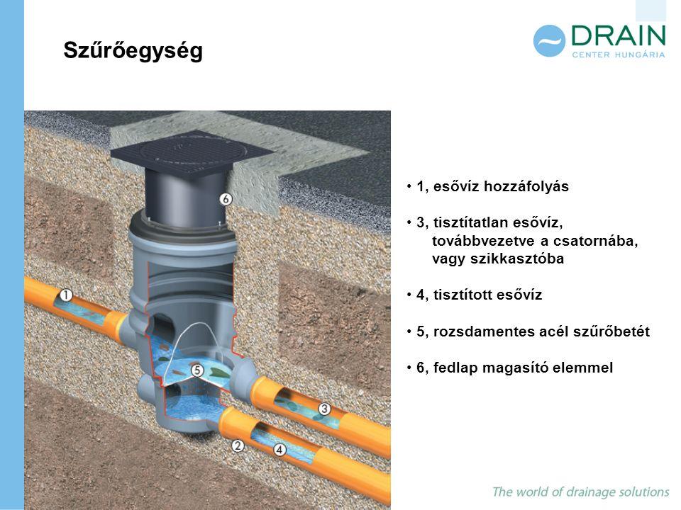 1, esővíz hozzáfolyás 3, tisztítatlan esővíz, továbbvezetve a csatornába, vagy szikkasztóba 4, tisztított esővíz 5, rozsdamentes acél szűrőbetét 6, fe
