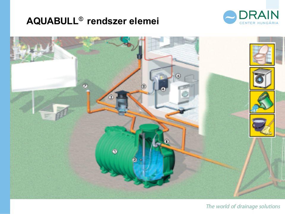 AQUABULL ® rendszer elemei Tartály Szűrő egységÚszókapcsoló Központi egység 3000 L 4500 L 6000 L 9000 L Visszatórlódás gátló