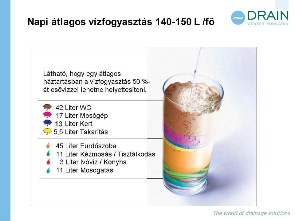 Napi átlagos vízfogyasztás 140-150 L /fő 13