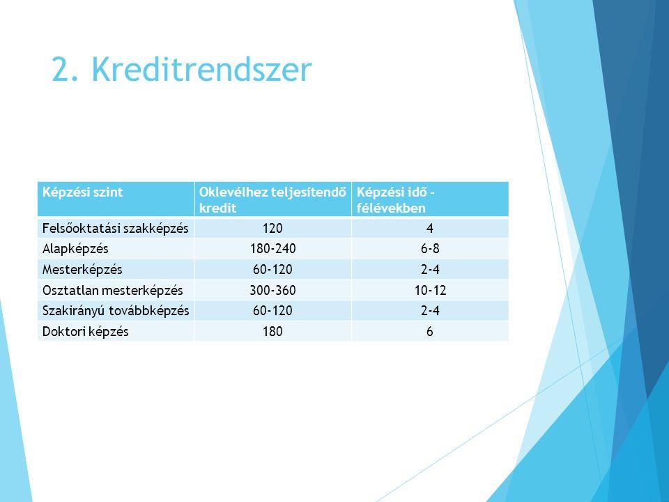 2. Kreditrendszer Képzési szintOklevélhez teljesítendő kredit Képzési idő - félévekben Felsőoktatási szakképzés1204 Alapképzés180-2406-8 Mesterképzés6