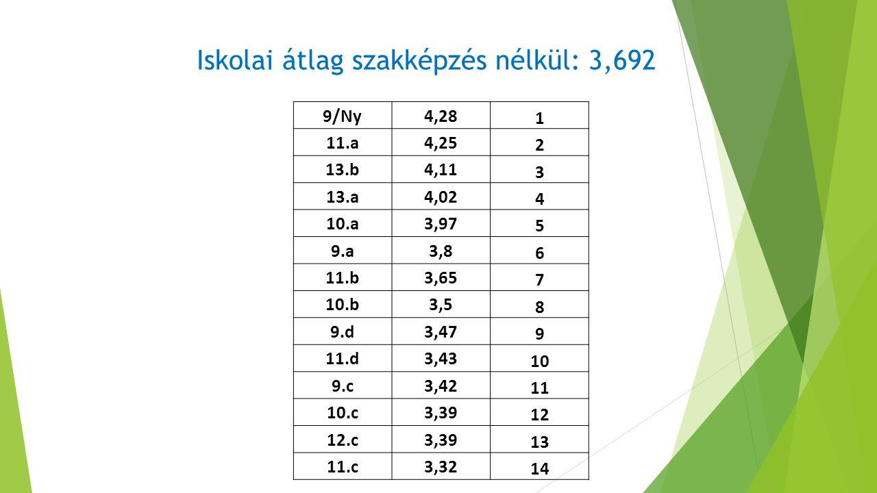 9/Ny4,28 1 11.a4,25 2 13.b4,11 3 13.a4,02 4 10.a3,97 5 9.a3,8 6 11.b3,65 7 10.b3,5 8 9.d3,47 9 11.d3,43 10 9.c3,42 11 10.c3,39 12 12.c3,39 13 11.c3,32 14 Iskolai átlag szakképzés nélkül: 3,692
