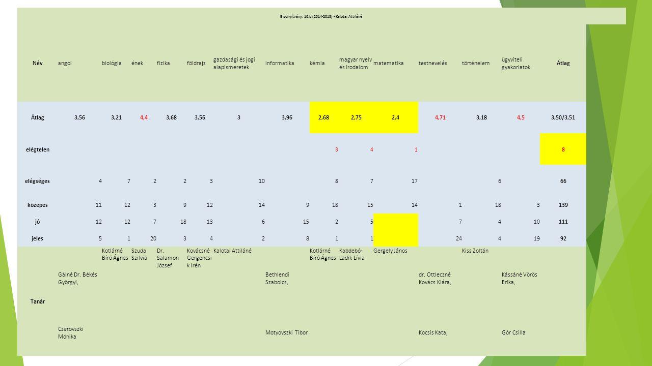 Bizonyítvány: 10.b (2014-2018) - Kalotai Attiláné Névangolbiológiaénekfizikaföldrajz gazdasági és jogi alapismeretek informatikakémia magyar nyelv és irodalom matematikatestneveléstörténelem ügyviteli gyakorlatok Átlag 3,563,214,43,683,5633,962,682,752,44,713,184,53,50/3,51 elégtelen 341 8 elégséges4722310 8717 6 66 közepes111239 1491815141183139 jó12 7181361525 7410111 jeles5120342811 2441992 Tanár Gálné Dr.