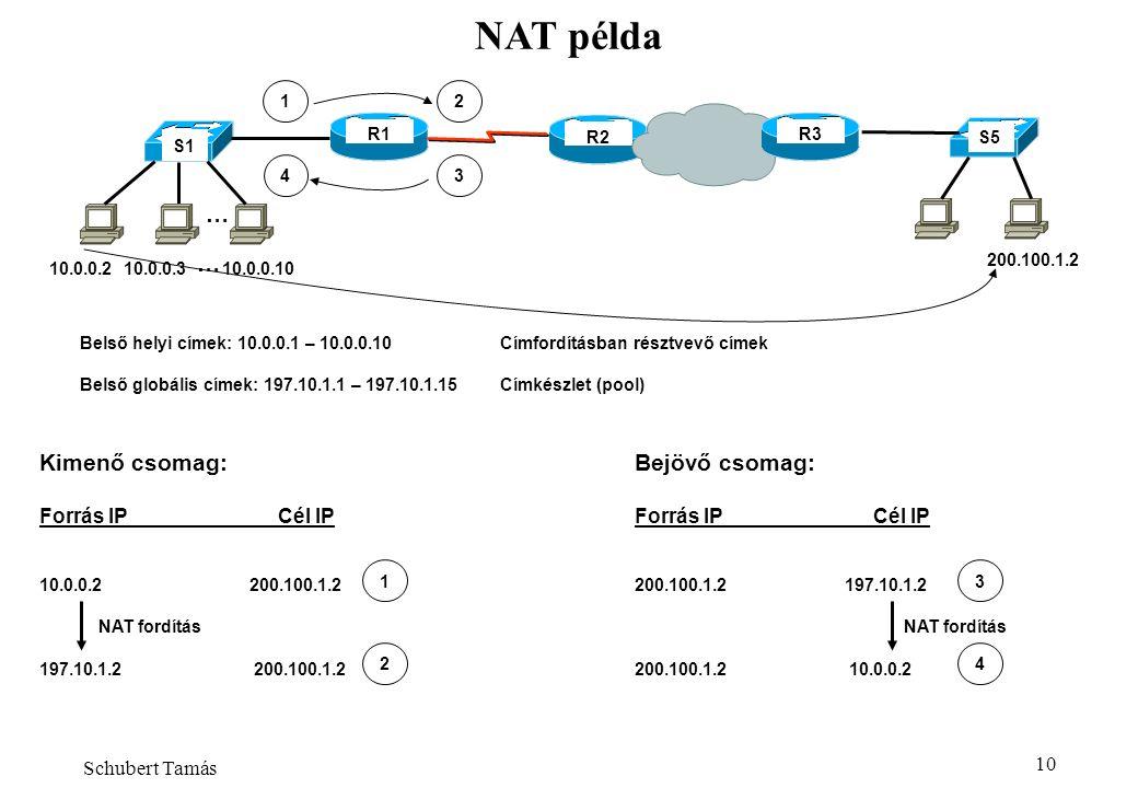 Almási Béla - NAT 10 NAT példa Kimenő csomag: Forrás IP Cél IP 10.0.0.2200.100.1.2 NAT fordítás 197.10.1.2 200.100.1.2 1 2 Bejövő csomag: Forrás IP Cél IP 200.100.1.2197.10.1.2 NAT fordítás 200.100.1.2 10.0.0.2 3 4 R1 R2 Belső helyi címek: 10.0.0.1 – 10.0.0.10Címfordításban résztvevő címek Belső globális címek: 197.10.1.1 – 197.10.1.15Címkészlet (pool) S1 S5 1 R3 … 10.0.0.210.0.0.310.0.0.10 … 200.100.1.2 2 43 Schubert Tamás