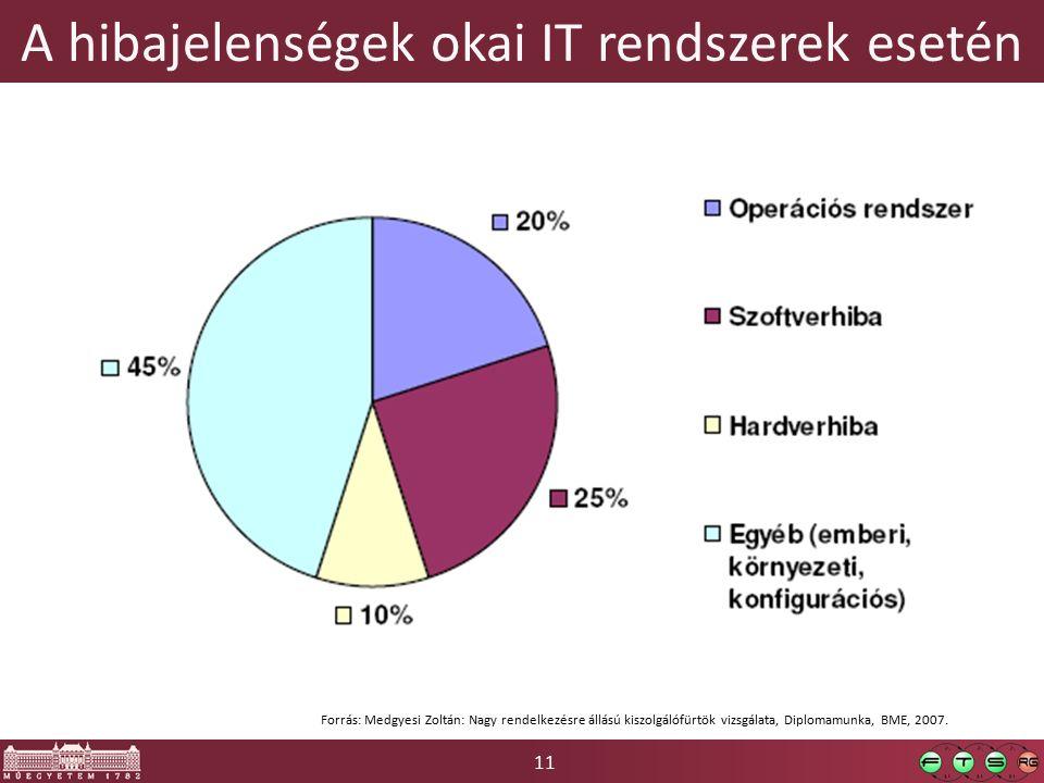 11 A hibajelenségek okai IT rendszerek esetén Forrás: Medgyesi Zoltán: Nagy rendelkezésre állású kiszolgálófürtök vizsgálata, Diplomamunka, BME, 2007.