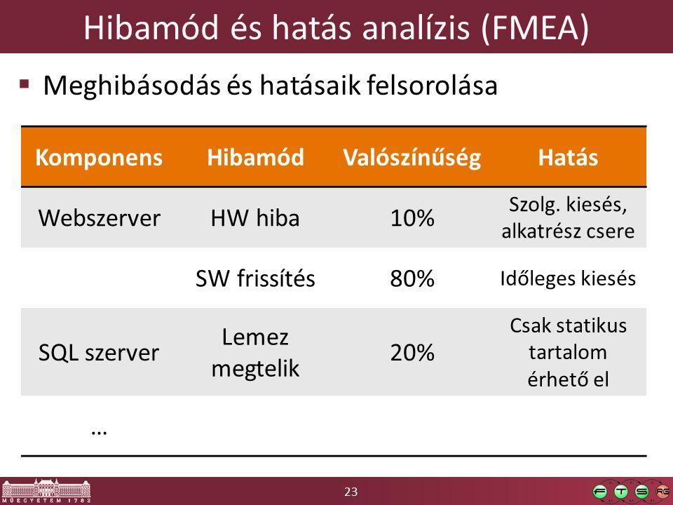 23 Hibamód és hatás analízis (FMEA)  Meghibásodás és hatásaik felsorolása KomponensHibamódValószínűségHatás WebszerverHW hiba10% Szolg.