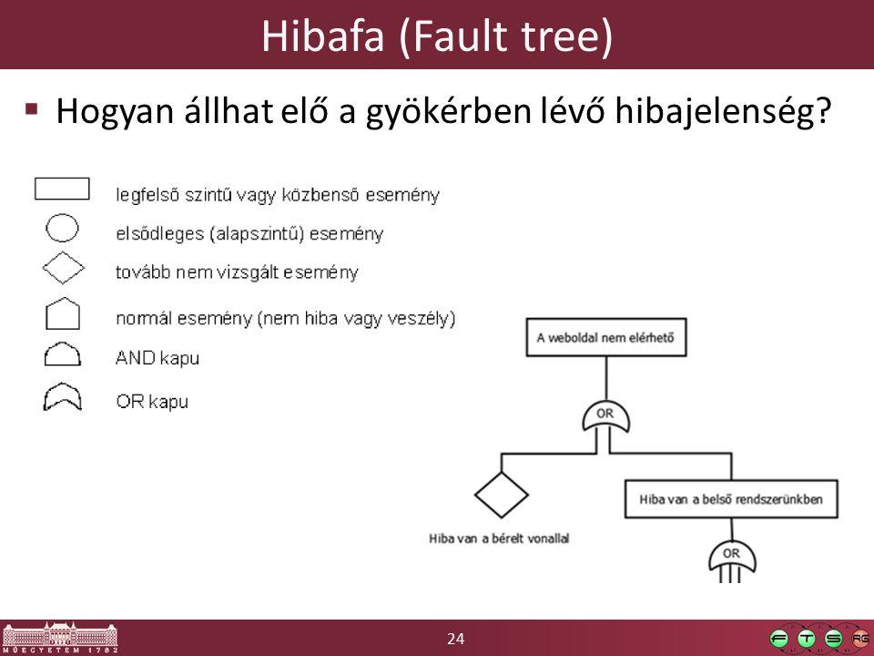 24 Hibafa (Fault tree)  Hogyan állhat elő a gyökérben lévő hibajelenség