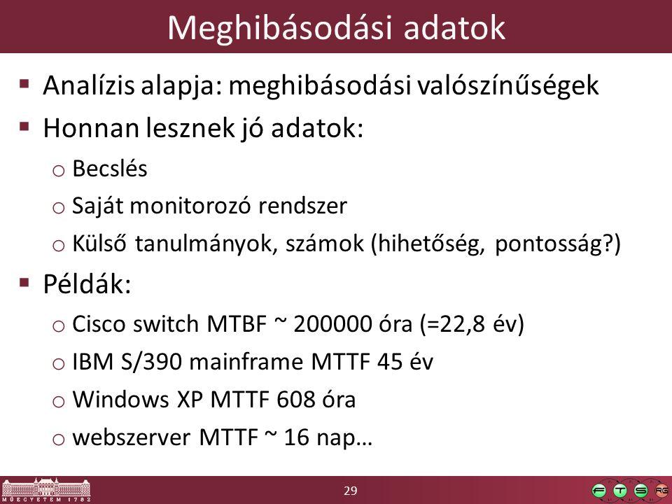 29 Meghibásodási adatok  Analízis alapja: meghibásodási valószínűségek  Honnan lesznek jó adatok: o Becslés o Saját monitorozó rendszer o Külső tanulmányok, számok (hihetőség, pontosság )  Példák: o Cisco switch MTBF ~ 200000 óra (=22,8 év) o IBM S/390 mainframe MTTF 45 év o Windows XP MTTF 608 óra o webszerver MTTF ~ 16 nap…