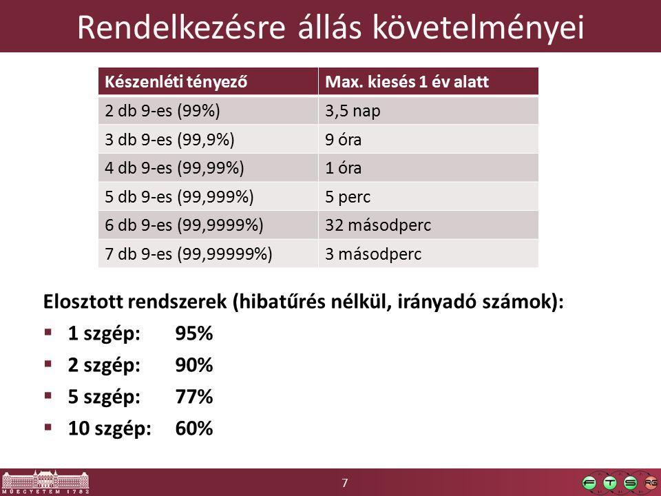 18 Költségoptimalizálás Hibatűrés mértéke Hibatűrés költsége Kialakítás költsége Kiesés költsége Eredő Optimum