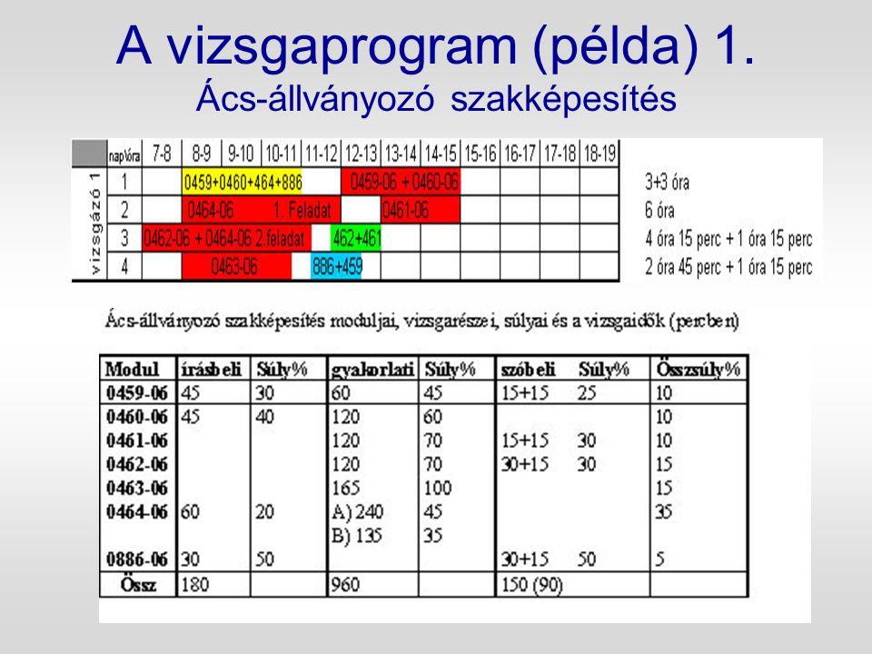 A vizsgaprogram (példa) 1. Ács-állványozó szakképesítés