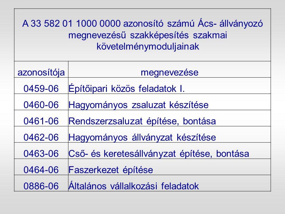 A 33 582 01 1000 0000 azonosító számú Ács- állványozó megnevezésű szakképesítés szakmai követelménymoduljainak azonosítójamegnevezése 0459-06Építőipar