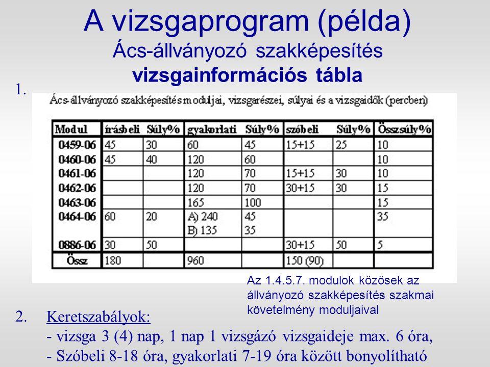 A vizsgaprogram (példa) Ács-állványozó szakképesítés vizsgainformációs tábla Keretszabályok: - vizsga 3 (4) nap, 1 nap 1 vizsgázó vizsgaideje max. 6 ó