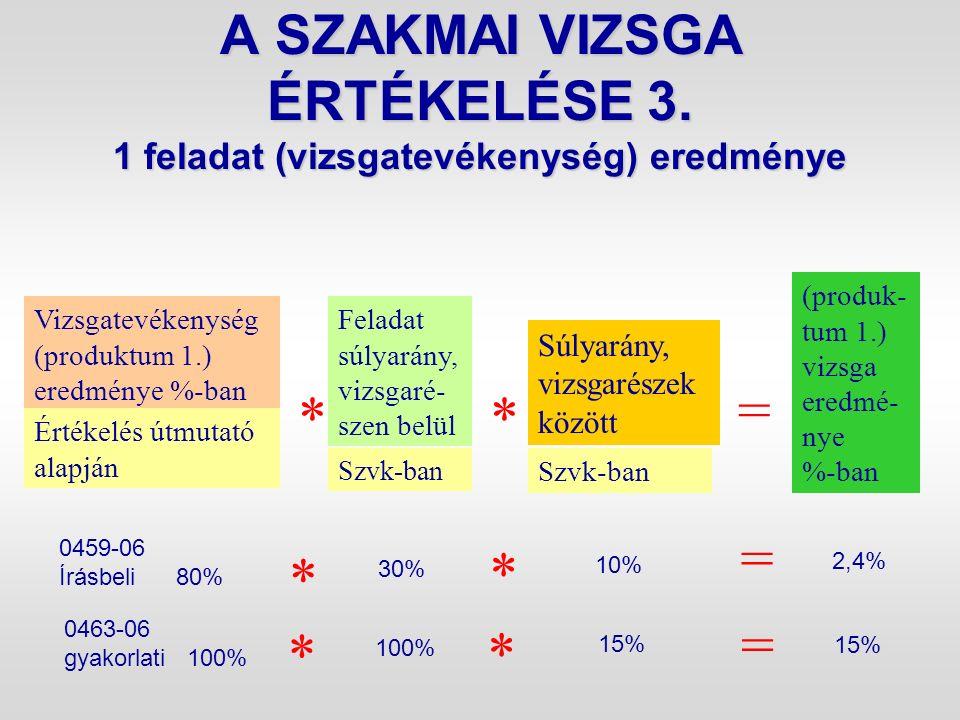 A SZAKMAI VIZSGA ÉRTÉKELÉSE 3. 1 feladat (vizsgatevékenység) eredménye Vizsgatevékenység (produktum 1.) eredménye %-ban Értékelés útmutató alapján Fel