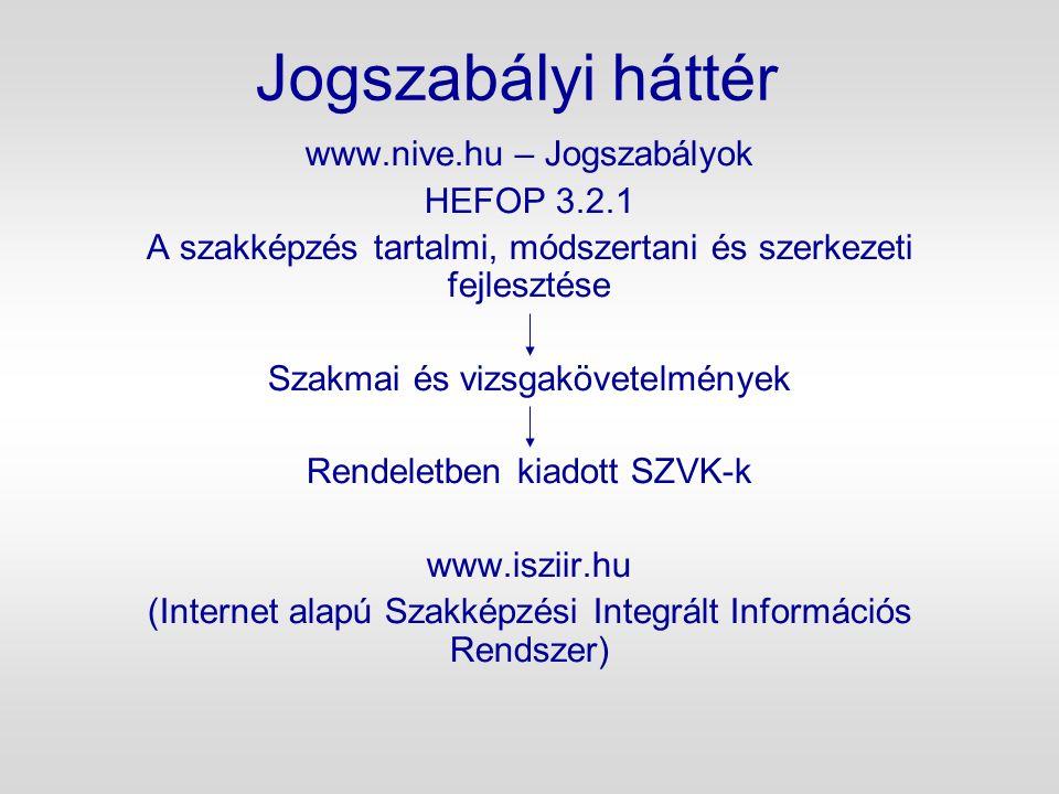 Jogszabályi háttér www.nive.hu – Jogszabályok HEFOP 3.2.1 A szakképzés tartalmi, módszertani és szerkezeti fejlesztése Szakmai és vizsgakövetelmények