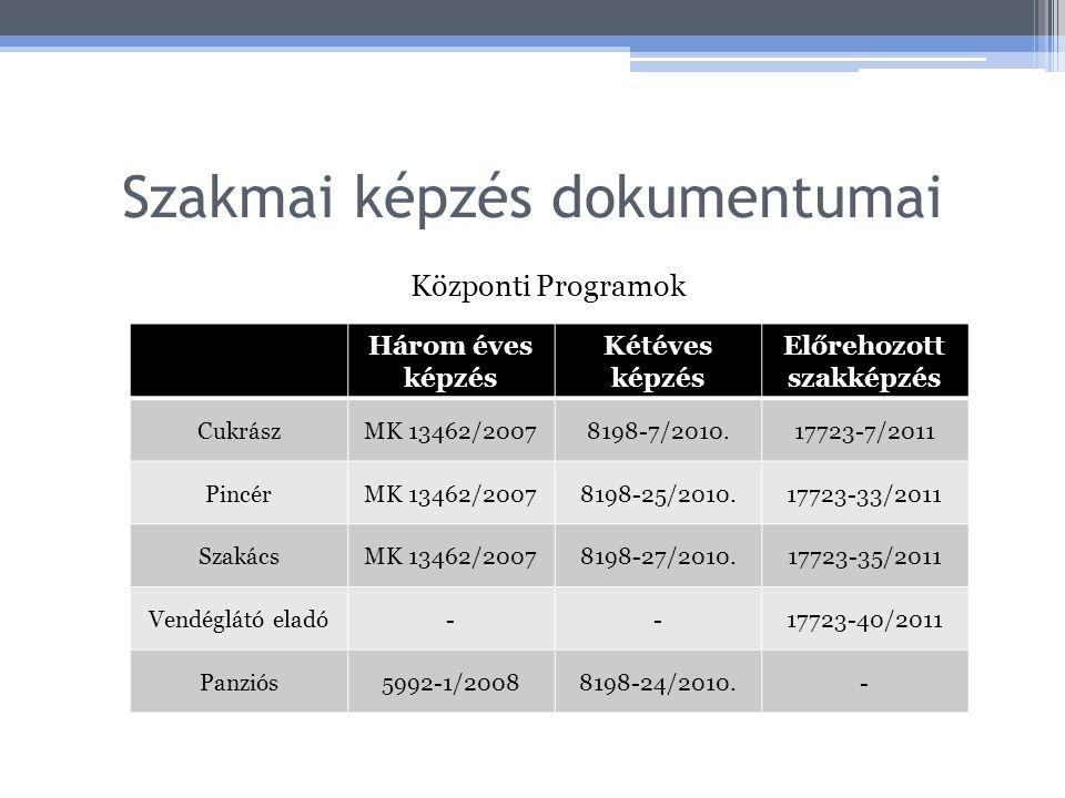 Szakmai képzés dokumentumai Központi Programok Három éves képzés Kétéves képzés Előrehozott szakképzés CukrászMK 13462/20078198-7/2010.17723-7/2011 PincérMK 13462/20078198-25/2010.17723-33/2011 SzakácsMK 13462/20078198-27/2010.17723-35/2011 Vendéglátó eladó--17723-40/2011 Panziós5992-1/20088198-24/2010.-
