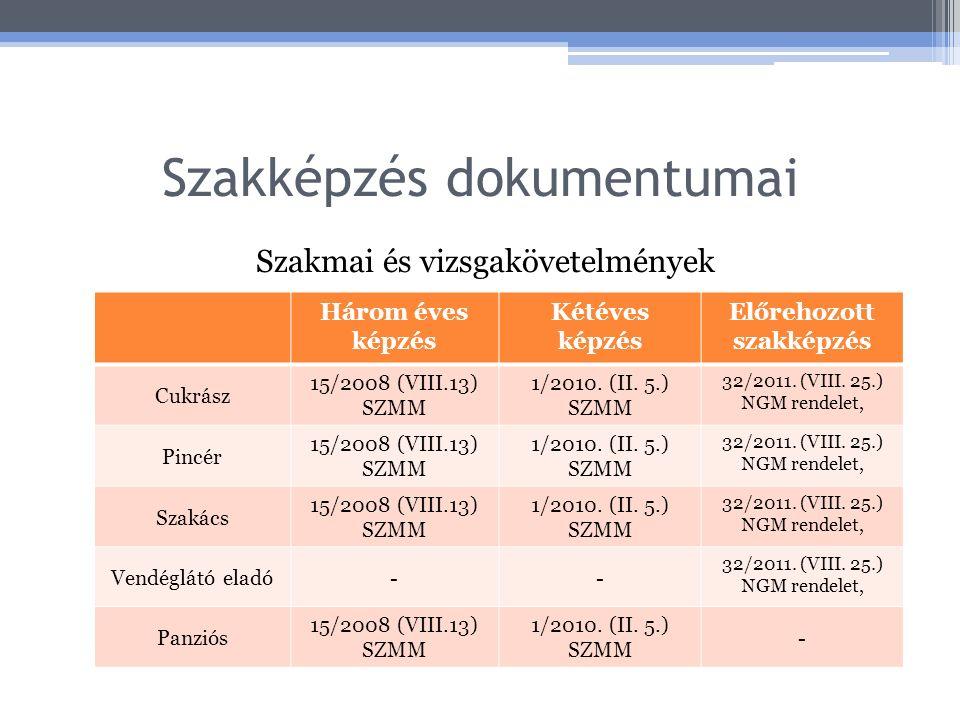 Szakképzés dokumentumai Szakmai és vizsgakövetelmények Három éves képzés Kétéves képzés Előrehozott szakképzés Cukrász 15/2008 (VIII.13) SZMM 1/2010.