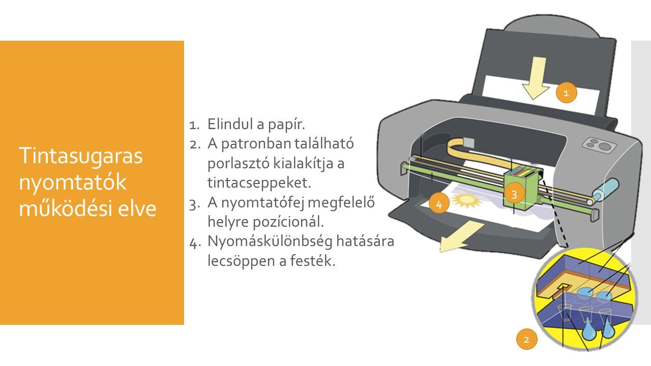 Tintasugaras nyomtatók működési elve 1.Elindul a papír.