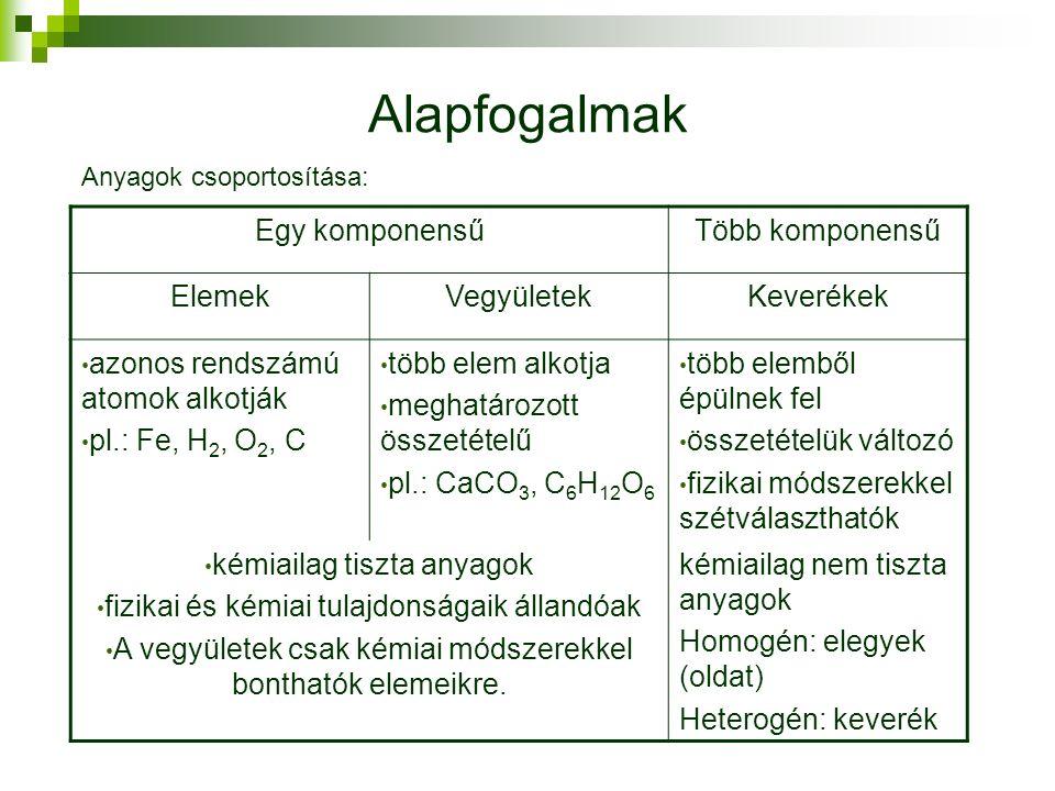 Alapfogalmak Egy komponensűTöbb komponensű ElemekVegyületekKeverékek azonos rendszámú atomok alkotják pl.: Fe, H 2, O 2, C több elem alkotja meghatározott összetételű pl.: CaCO 3, C 6 H 12 O 6 több elemből épülnek fel összetételük változó fizikai módszerekkel szétválaszthatók kémiailag tiszta anyagok fizikai és kémiai tulajdonságaik állandóak A vegyületek csak kémiai módszerekkel bonthatók elemeikre.