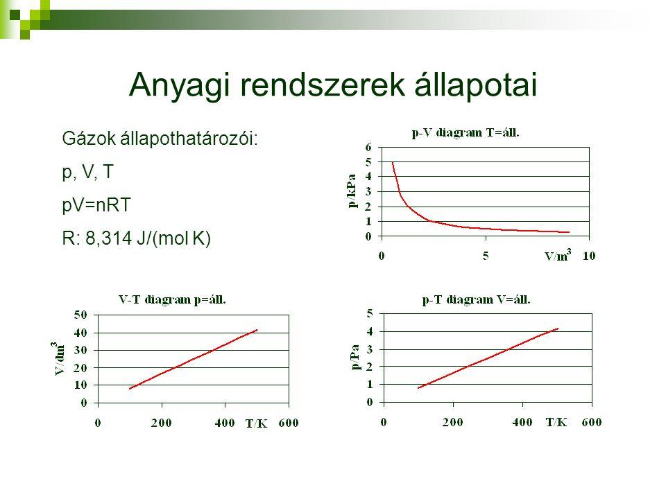 Anyagi rendszerek állapotai Gázok állapothatározói: p, V, T pV=nRT R: 8,314 J/(mol K)