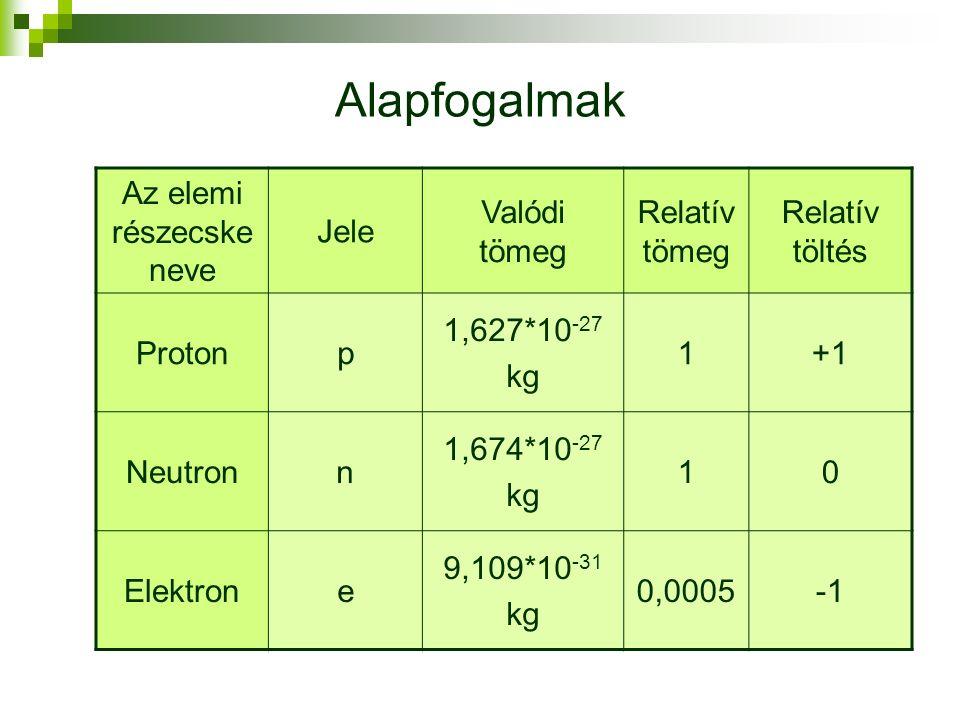 Alapfogalmak Az elemi részecske neve Jele Valódi tömeg Relatív tömeg Relatív töltés Protonp 1,627*10 -27 kg 1+1 Neutronn 1,674*10 -27 kg 10 Elektrone 9,109*10 -31 kg 0,0005