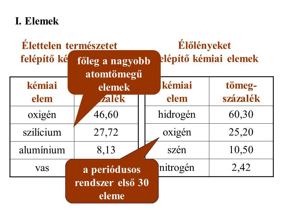 I. Elemek Élettelen természetet felépítő kémiai elemek kémiai elem tömeg- százalék oxigén46,60 szilícium27,72 alumínium8,13 vas5,0 Élőlényeket felépít