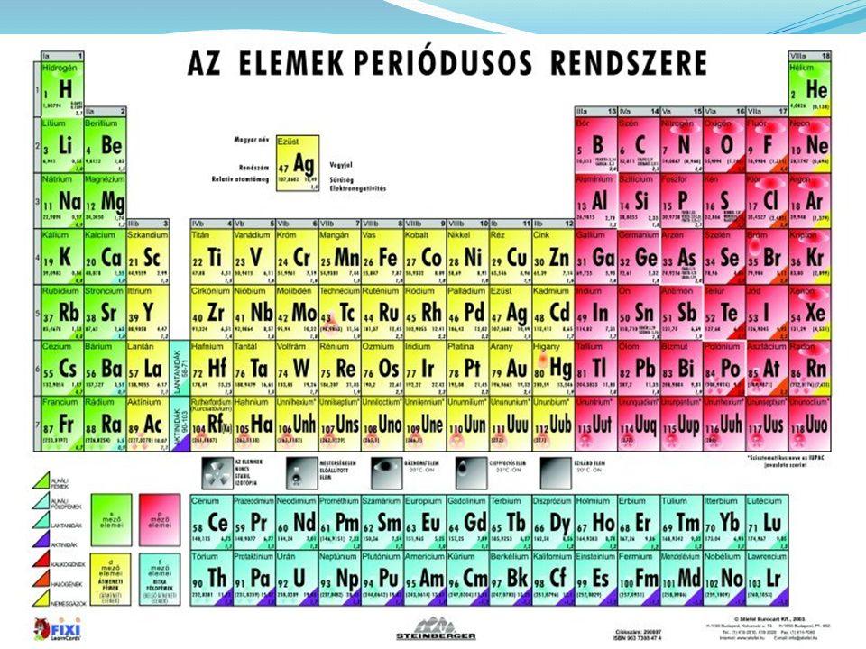 """Így ír róla: """"Ha az elemeket függőleges oszlopokban rendezzük el növekvő atomsúly szerint úgy, hogy a vízszintes sorok analóg elemeket tartalmazzanak ismét csak növekvő atomsúlyuknak megfelelően, olyan elrendezést kapunk, amelyből több általános következtetést vonhatunk le."""