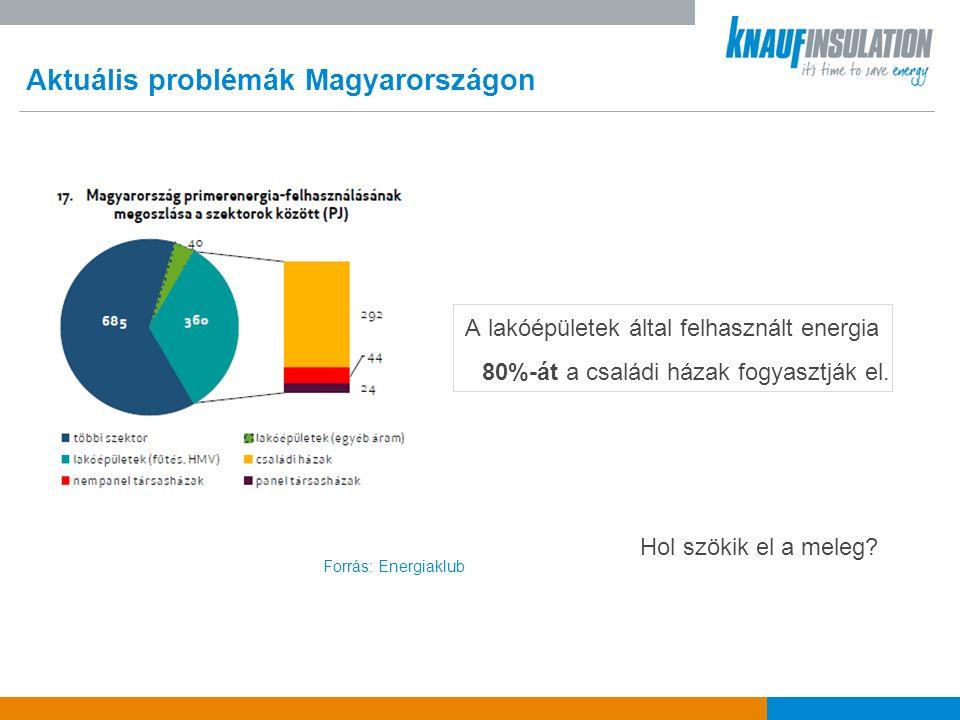 Aktuális problémák Magyarországon Forrás: Energiaklub A lakóépületek által felhasznált energia 80%-át a családi házak fogyasztják el.