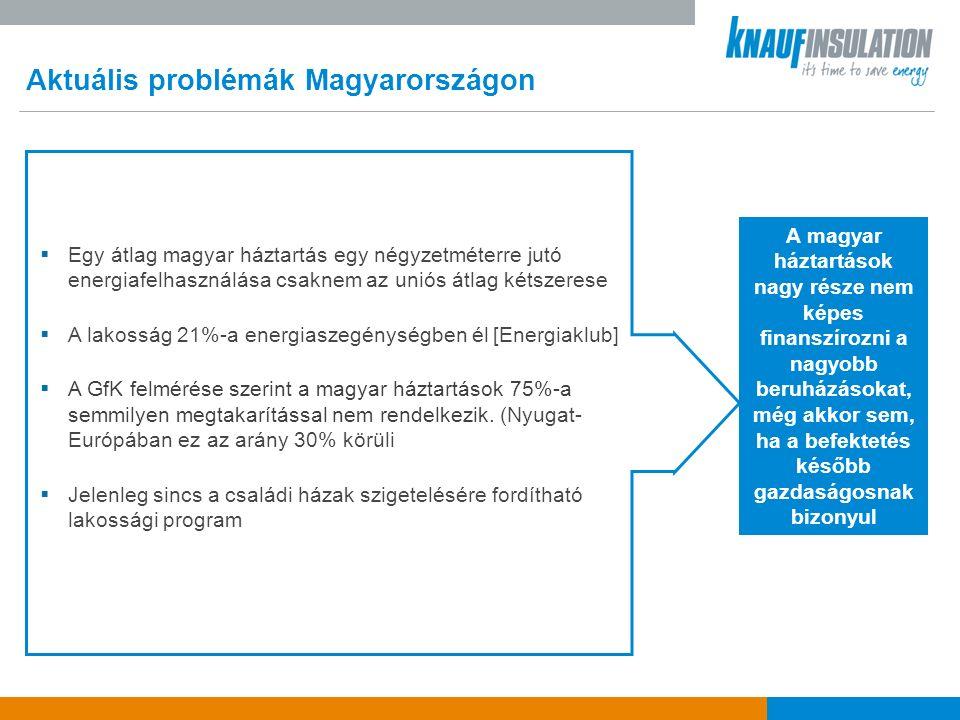 Aktuális problémák Magyarországon A magyar háztartások nagy része nem képes finanszírozni a nagyobb beruházásokat, még akkor sem, ha a befektetés később gazdaságosnak bizonyul  Egy átlag magyar háztartás egy négyzetméterre jutó energiafelhasználása csaknem az uniós átlag kétszerese  A lakosság 21%-a energiaszegénységben él [Energiaklub]  A GfK felmérése szerint a magyar háztartások 75%-a semmilyen megtakarítással nem rendelkezik.