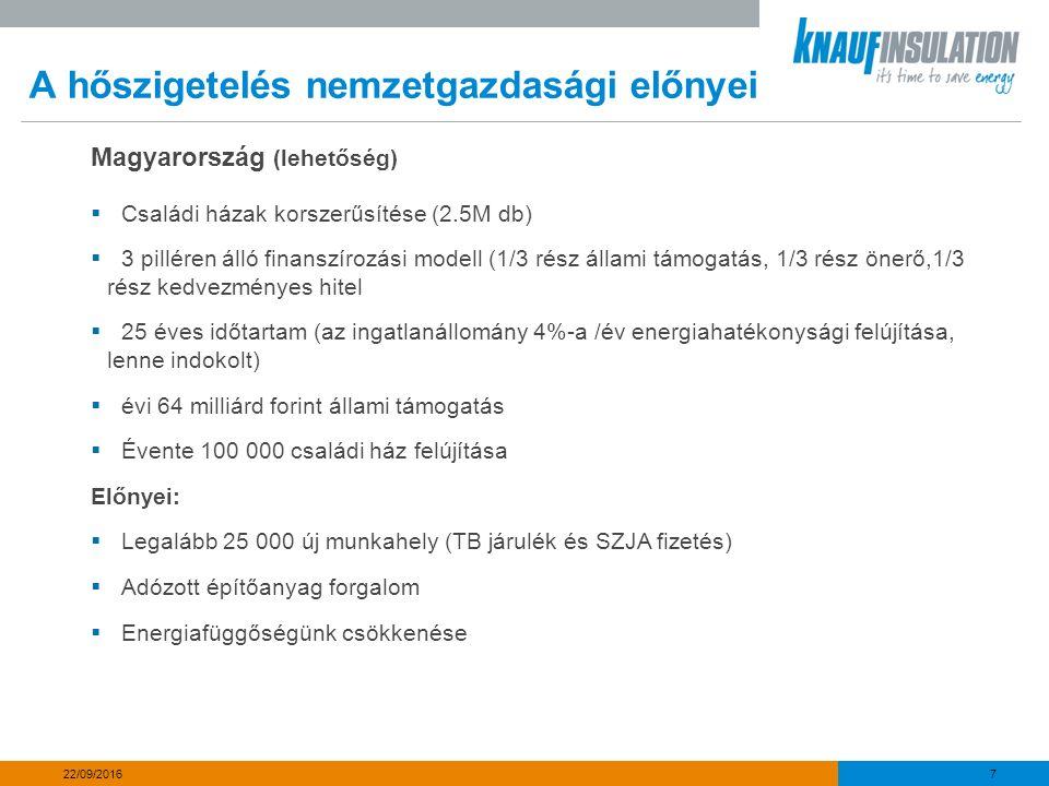 A hőszigetelés nemzetgazdasági előnyei Magyarország (lehetőség)  Családi házak korszerűsítése (2.5M db)  3 pilléren álló finanszírozási modell (1/3 rész állami támogatás, 1/3 rész önerő,1/3 rész kedvezményes hitel  25 éves időtartam (az ingatlanállomány 4%-a /év energiahatékonysági felújítása, lenne indokolt)  évi 64 milliárd forint állami támogatás  Évente 100 000 családi ház felújítása Előnyei:  Legalább 25 000 új munkahely (TB járulék és SZJA fizetés)  Adózott építőanyag forgalom  Energiafüggőségünk csökkenése 7 22/09/2016