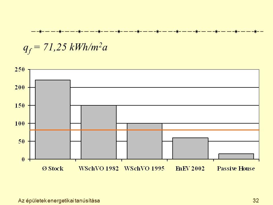 Az épületek energetikai tanúsítása32 q f = 71,25 kWh/m 2 a