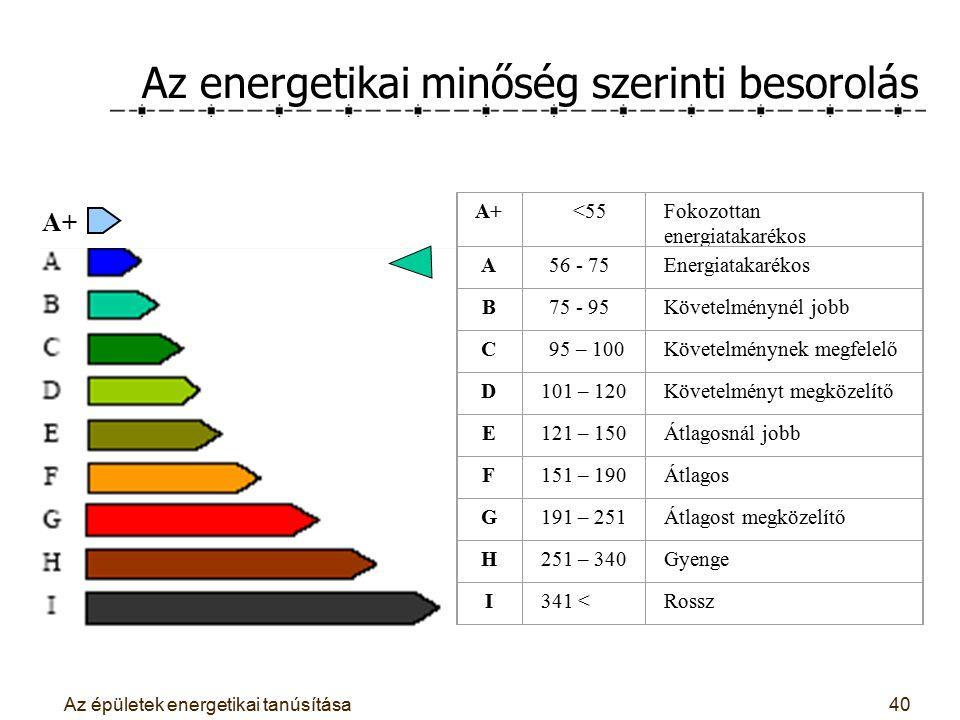 Az épületek energetikai tanúsítása40 Az energetikai minőség szerinti besorolás A+ 5.1. táblázat. Minősítési osztályok A+ <55Fokozottan energiatakaréko