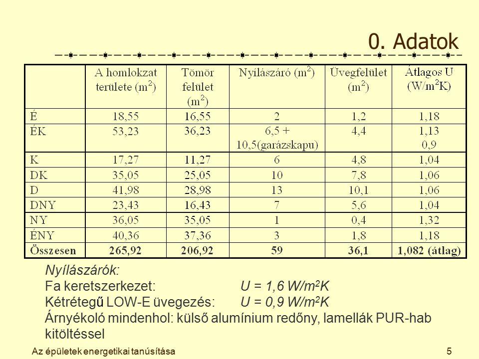 Az épületek energetikai tanúsítása5 0. Adatok Nyílászárók: Fa keretszerkezet: U = 1,6 W/m 2 K Kétrétegű LOW-E üvegezés: U = 0,9 W/m 2 K Árnyékoló mind