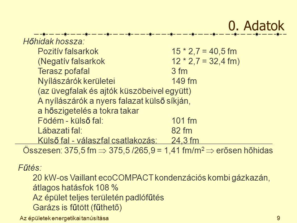 Az épületek energetikai tanúsítása9 0. Adatok Hőhidak hossza: Pozitív falsarkok 15 * 2,7 = 40,5 fm (Negatív falsarkok 12 * 2,7 = 32,4 fm) Terasz pofaf