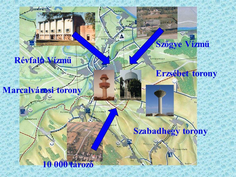 Marcalvárosi torony Szőgye Vízmű Révfalu Vízmű 10 000 tározó Erzsébet torony Szabadhegy torony