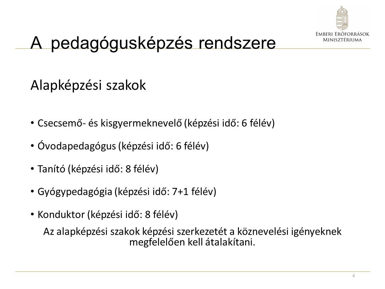 Alapképzési szakok Csecsemő- és kisgyermeknevelő (képzési idő: 6 félév) Óvodapedagógus (képzési idő: 6 félév) Tanító (képzési idő: 8 félév) Gyógypedag