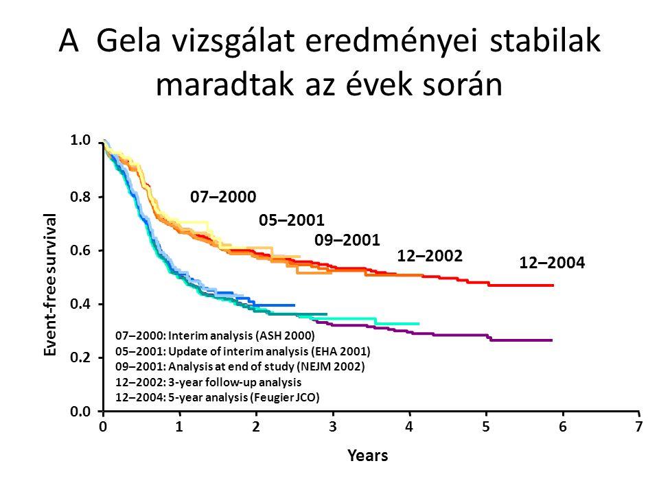A Gela vizsgálat eredményei stabilak maradtak az évek során 12–2004 07–2000: Interim analysis (ASH 2000) 05–2001: Update of interim analysis (EHA 2001