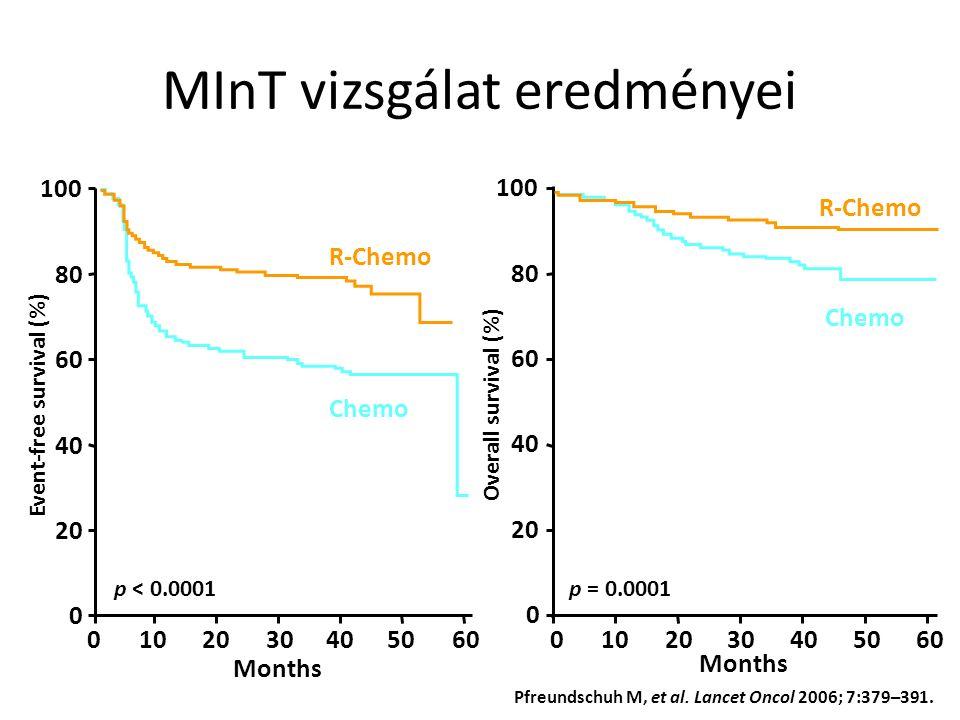 MInT vizsgálat eredményei 0102030405060 Months 0 20 40 60 80 100 Months 0102030405060 0 20 40 60 80 100 Overall survival (%) p < 0.0001p = 0.0001 Event-free survival (%) R-Chemo Chemo R-Chemo Chemo Pfreundschuh M, et al.
