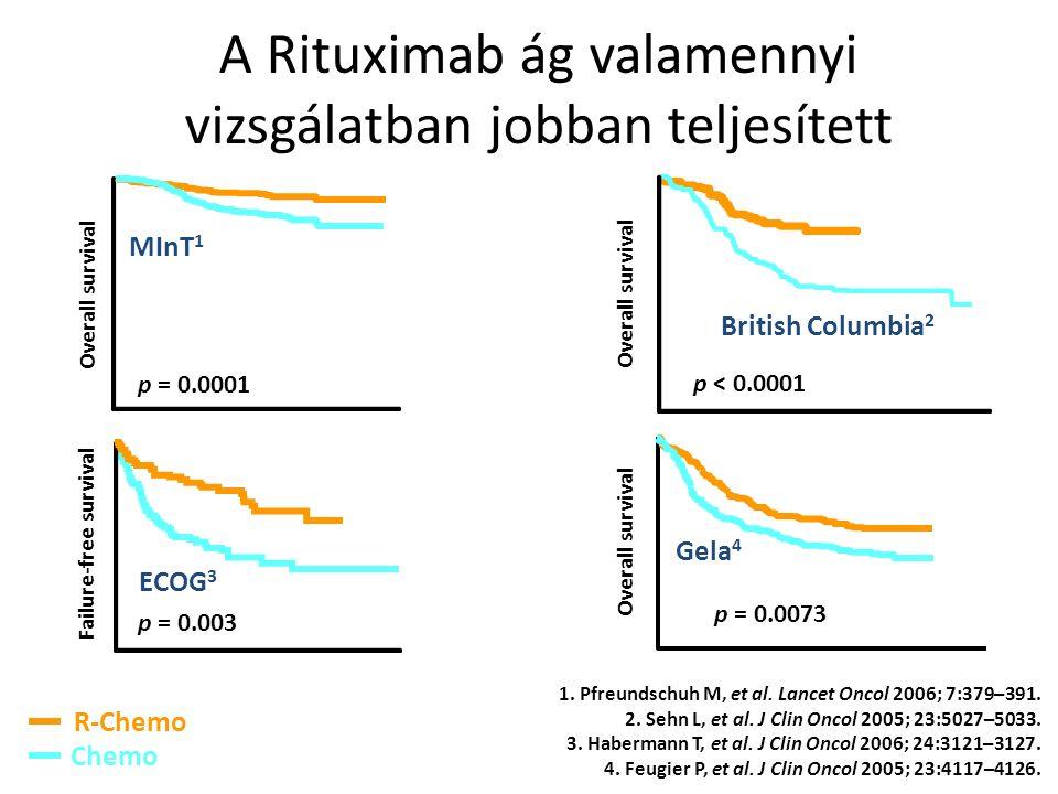 R-Chemo Chemo A Rituximab ág valamennyi vizsgálatban jobban teljesített Overall survival Gela 4 p = 0.0073 Failure-free survival ECOG 3 p = 0.003 British Columbia 2 Overall survival p < 0.0001 1.